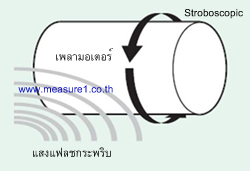 เครื่องวัดความเร็วรอบ หลักการแบบ Stroboscopic